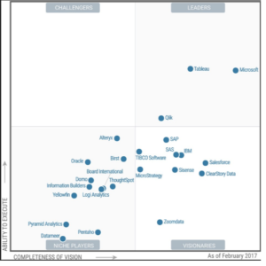 Gartner's BI quadrant: BI producten