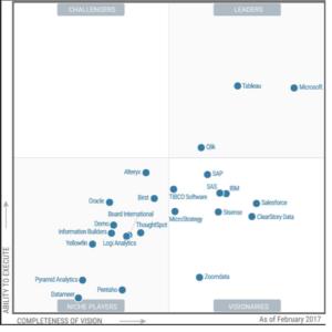 Gartner's BI quadrant: BI producten