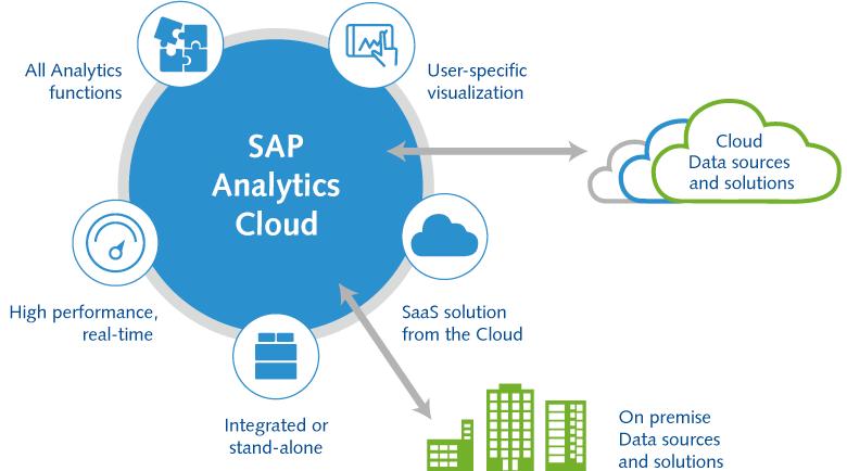 Afbeeldingsresultaat voor sap analytics cloud