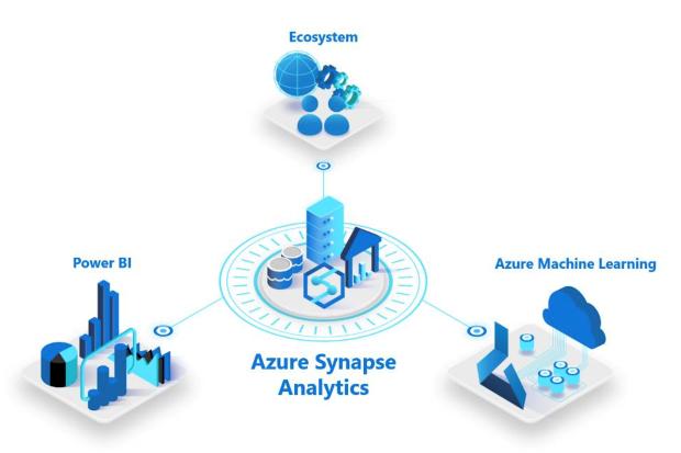 Microsoft's Azure Synapse Analytics bridges the gap between data lakes and  warehouses | TechCrunch